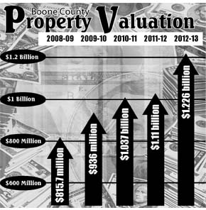 Property valuation history