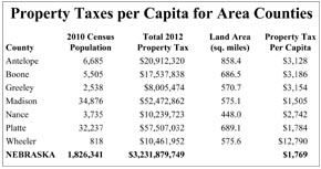 Current property taxes per capita for area counties.