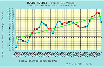 Boone Co. static water levels graph from Lower Loup NRD.
