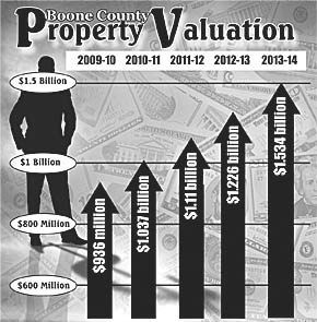 Growth in Boone County's total property valuation.