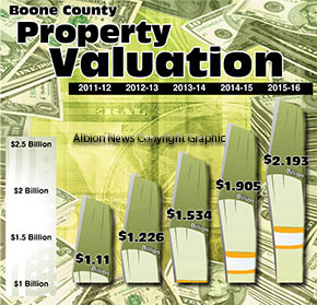 Boone County property valuation growth.