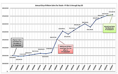 Albion city sales tax trend chart prepared by City Administrator Andrew Devine.